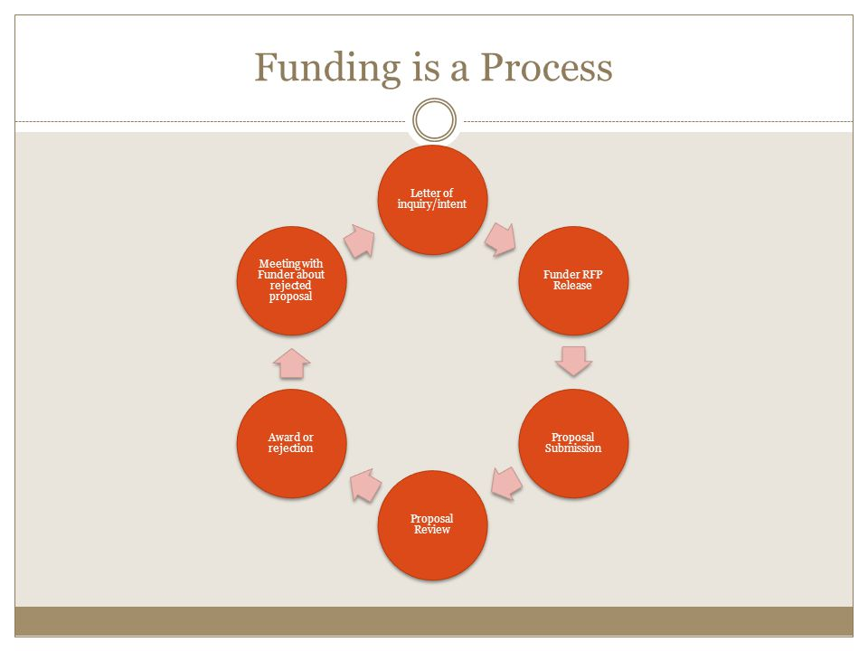 Funding is a Process Letter of inquiry/intent Funder RFP Release