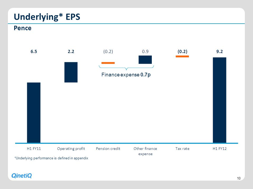Underlying* EPS Pence Finance expense 0.7p