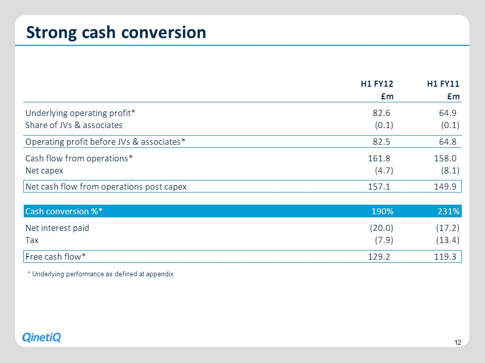 Strong cash conversion