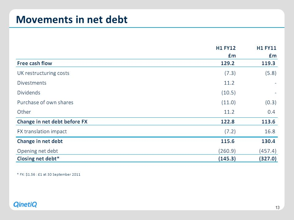 Movements in net debt * FX: $1.56 : £1 at 30 September 2011