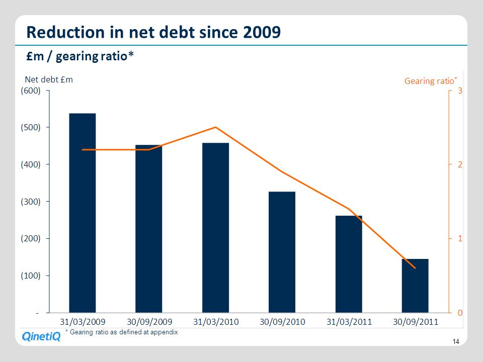 Reduction in net debt since 2009