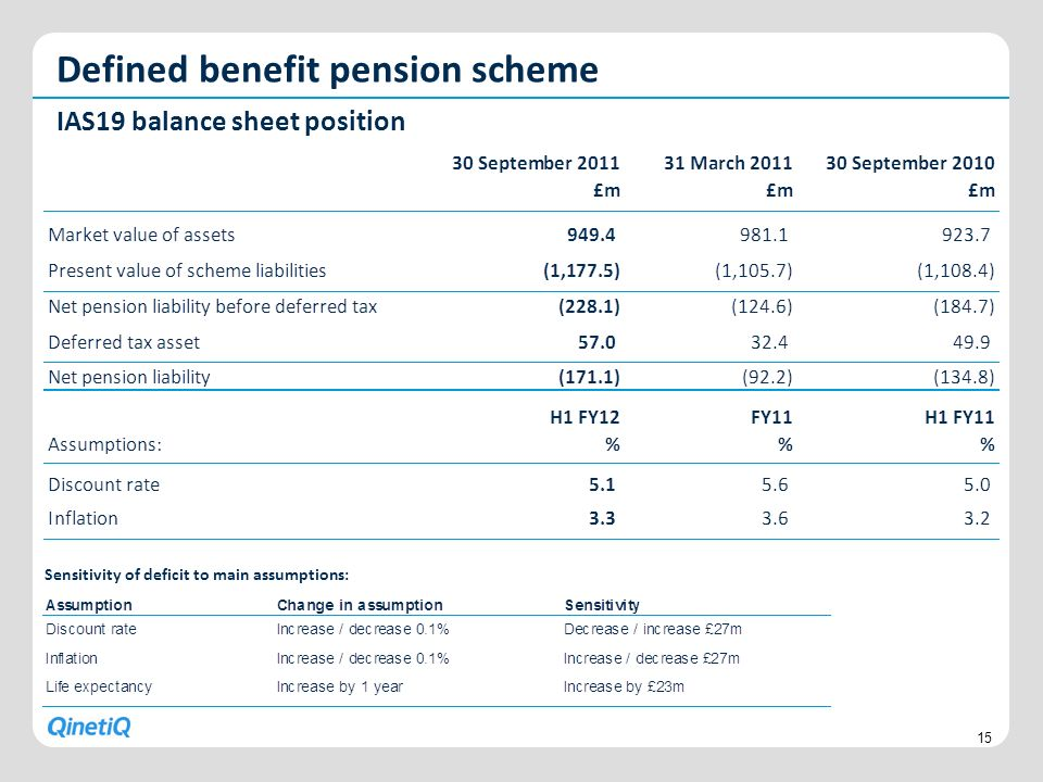 Defined benefit pension scheme
