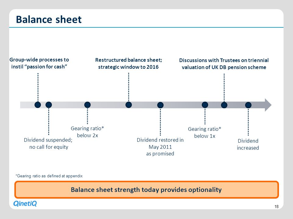 Balance sheet Balance sheet strength today provides optionality