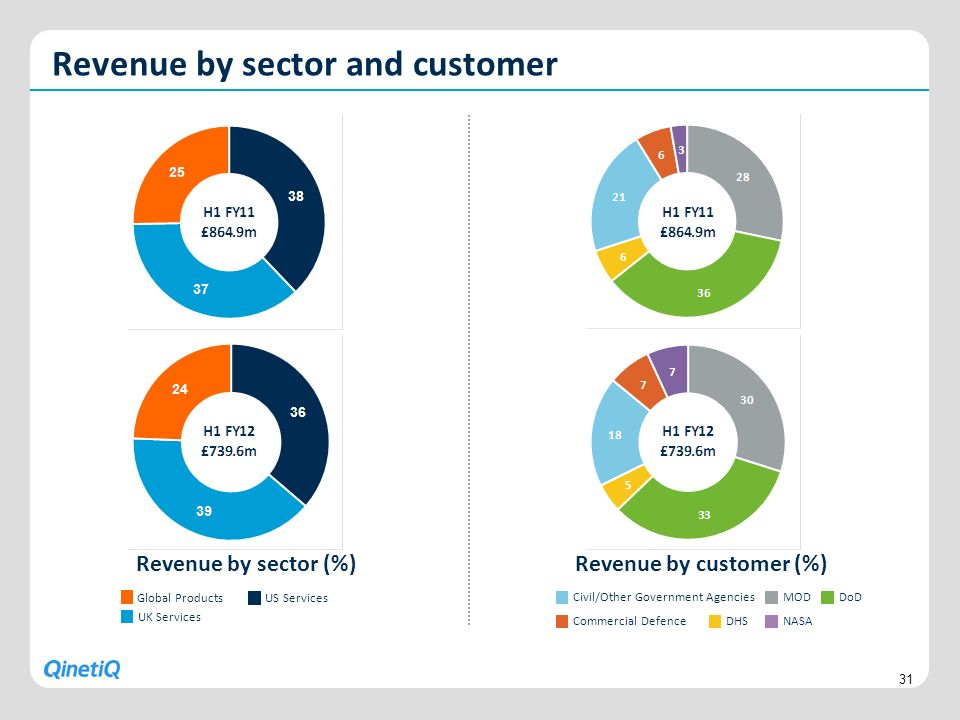Revenue by customer (%)