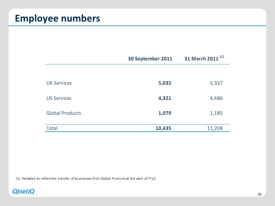 Employee numbers (1) Restated to reflect the transfer of businesses from Global Products at the start of FY12.