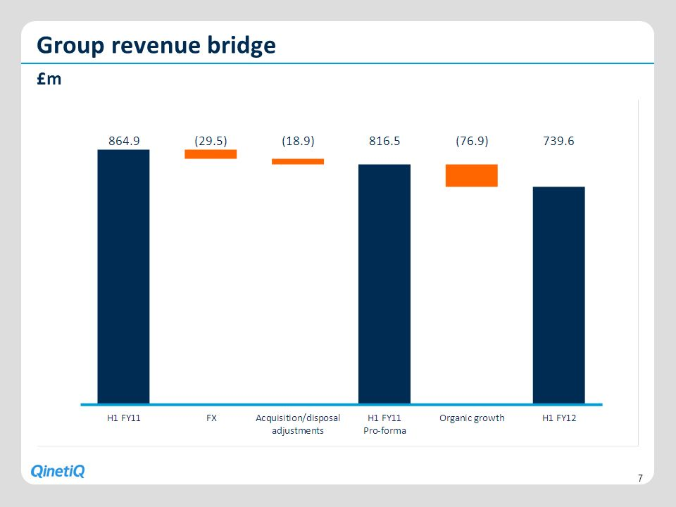Group revenue bridge £m
