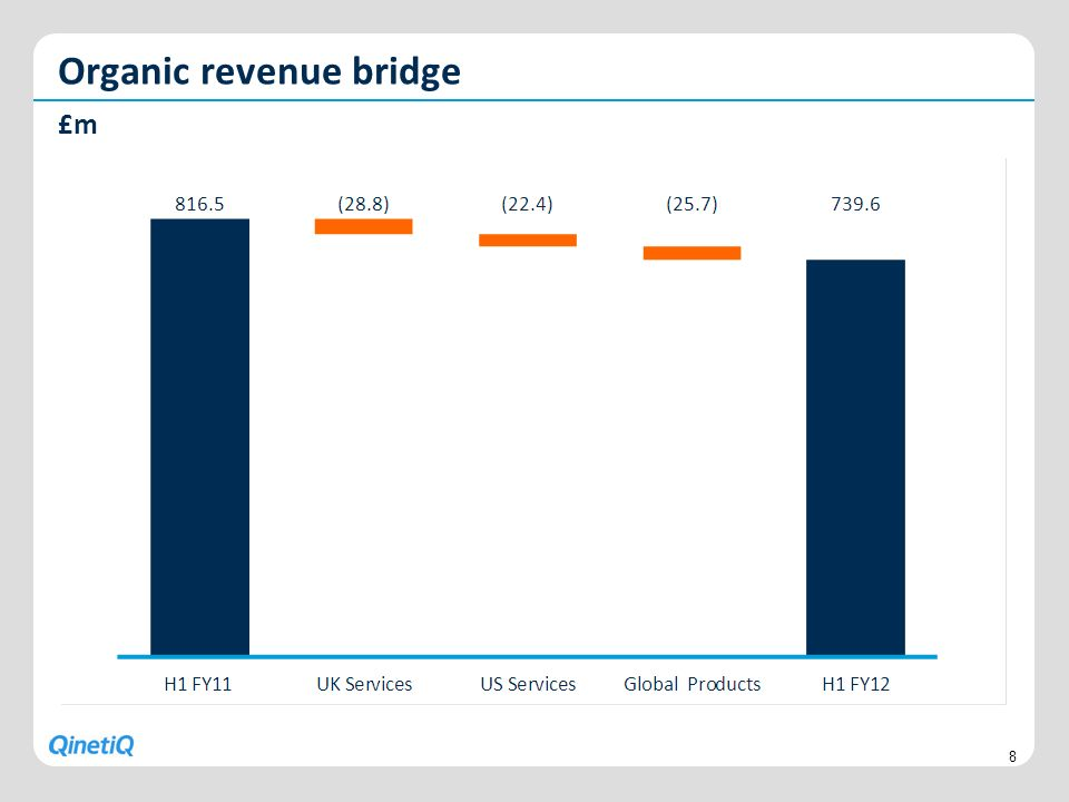 Organic revenue bridge