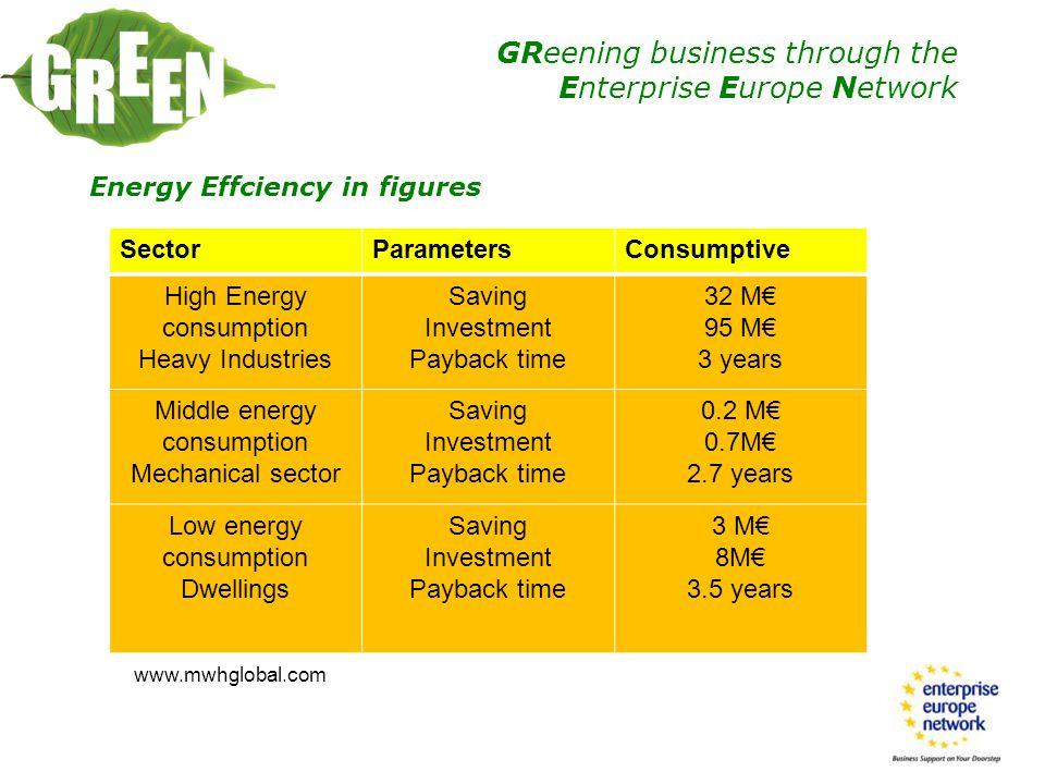 Energy Effciency in figures