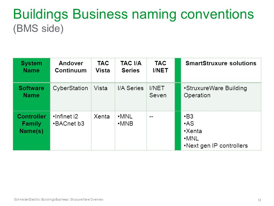 Buildings Business naming conventions (BMS side)