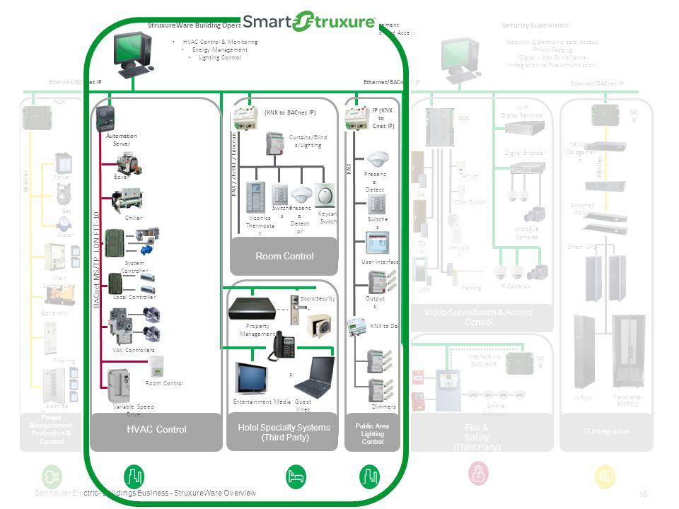 Power Measurement, Protection & Control