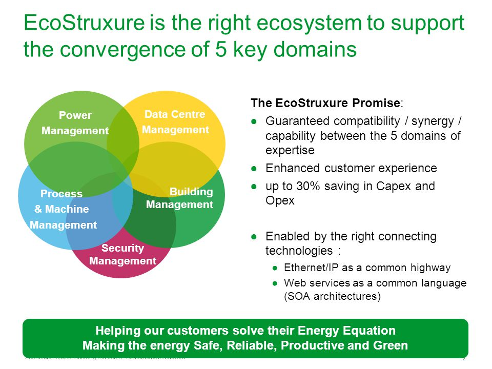EcoStruxure is the right ecosystem to support the convergence of 5 key domains