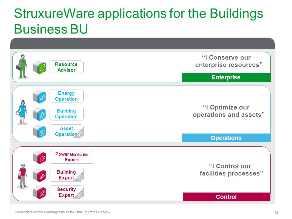 StruxureWare applications for the Buildings Business BU