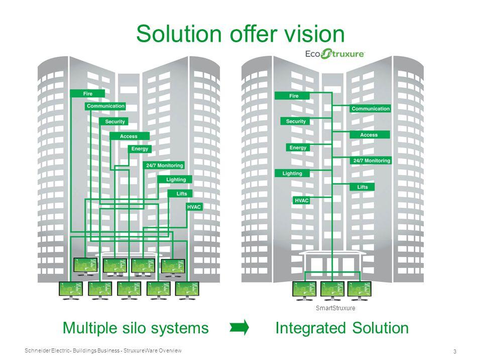 System to System interoperability