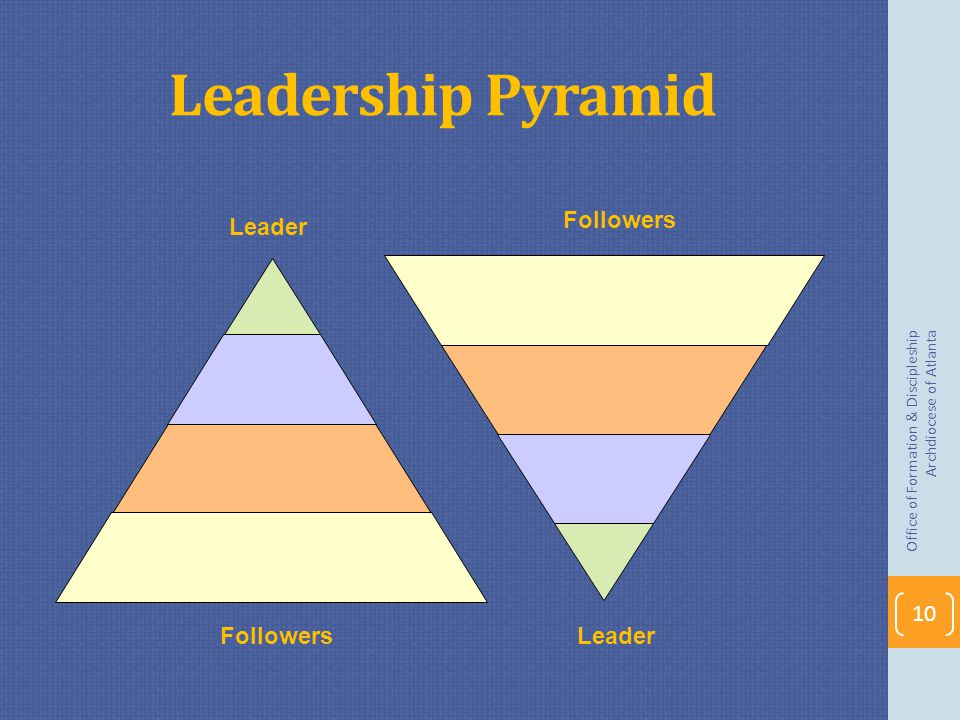 Leadership Pyramid Followers Leader Followers Leader