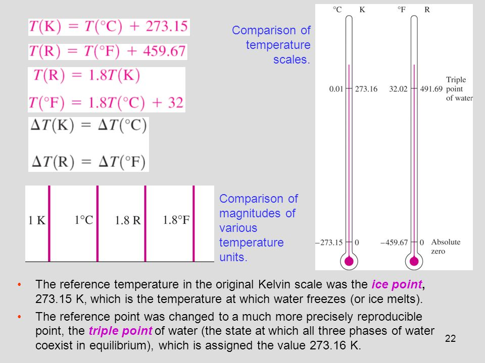 Comparison of temperature scales.