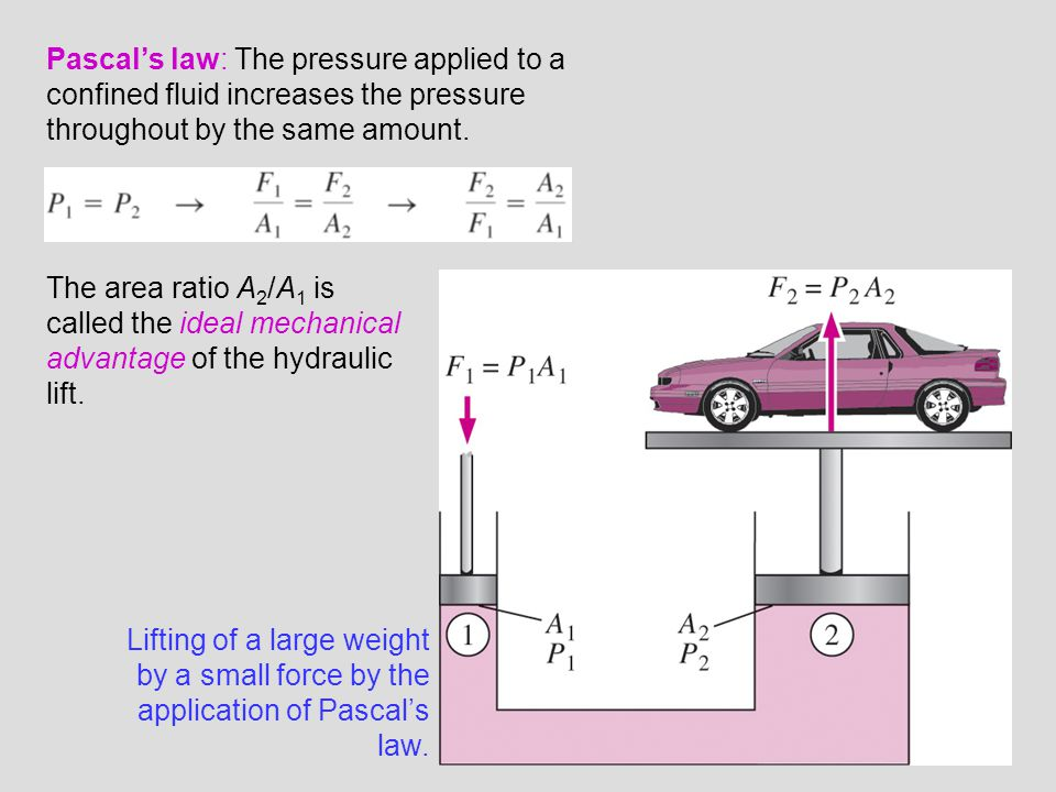 Pascal's law: The pressure applied to a confined fluid increases the pressure throughout by the same amount.
