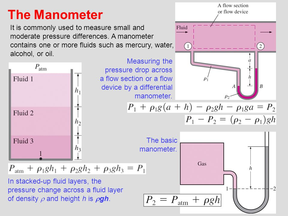 The Manometer