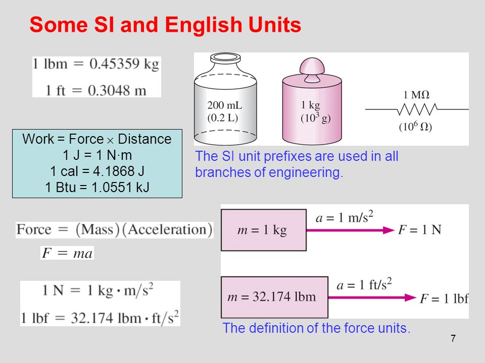 Some SI and English Units