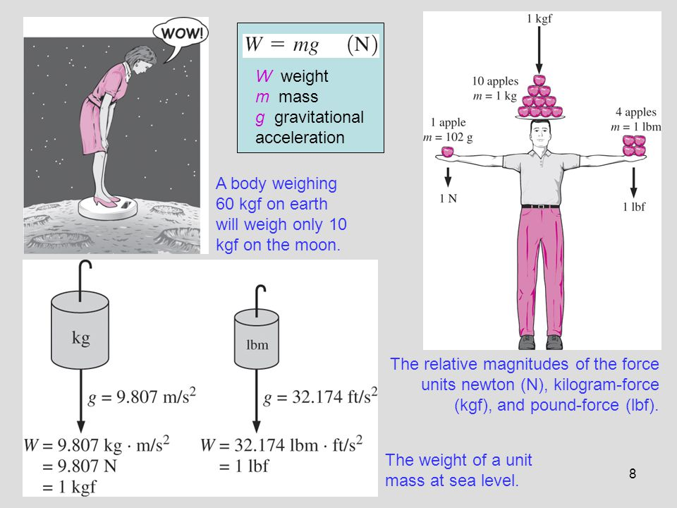 W weight m mass. g gravitational acceleration. A body weighing 60 kgf on earth will weigh only 10 kgf on the moon.