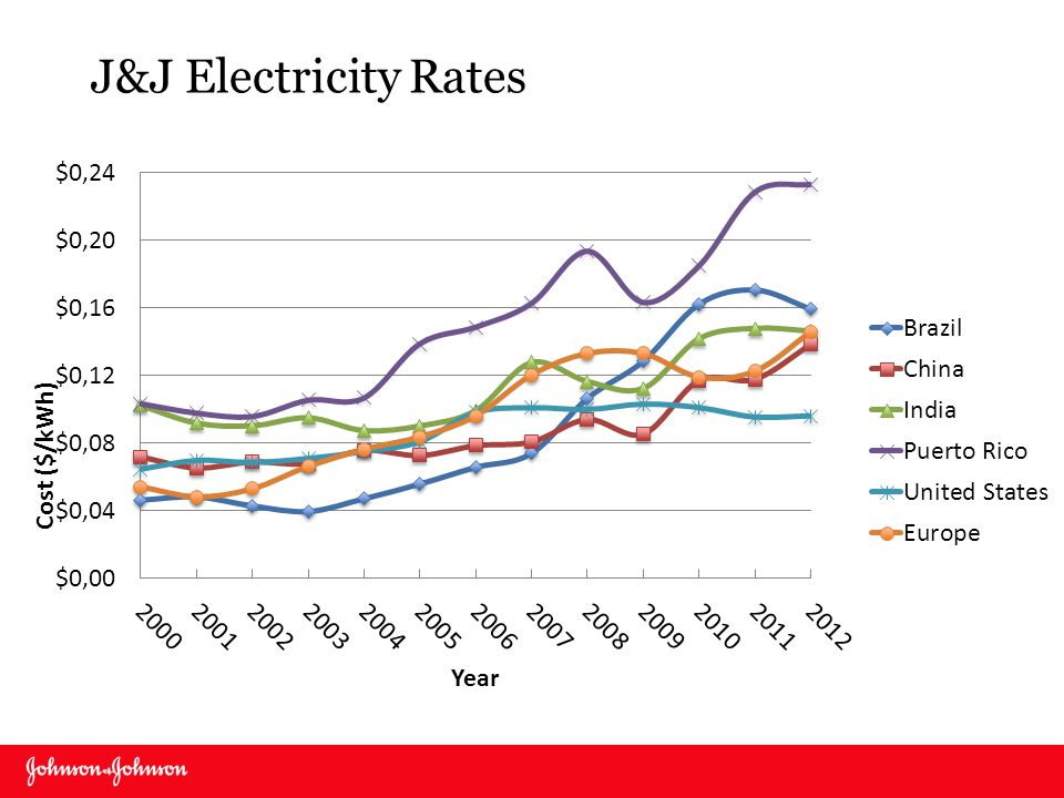 J&J Electricity Rates PR at top because of oil