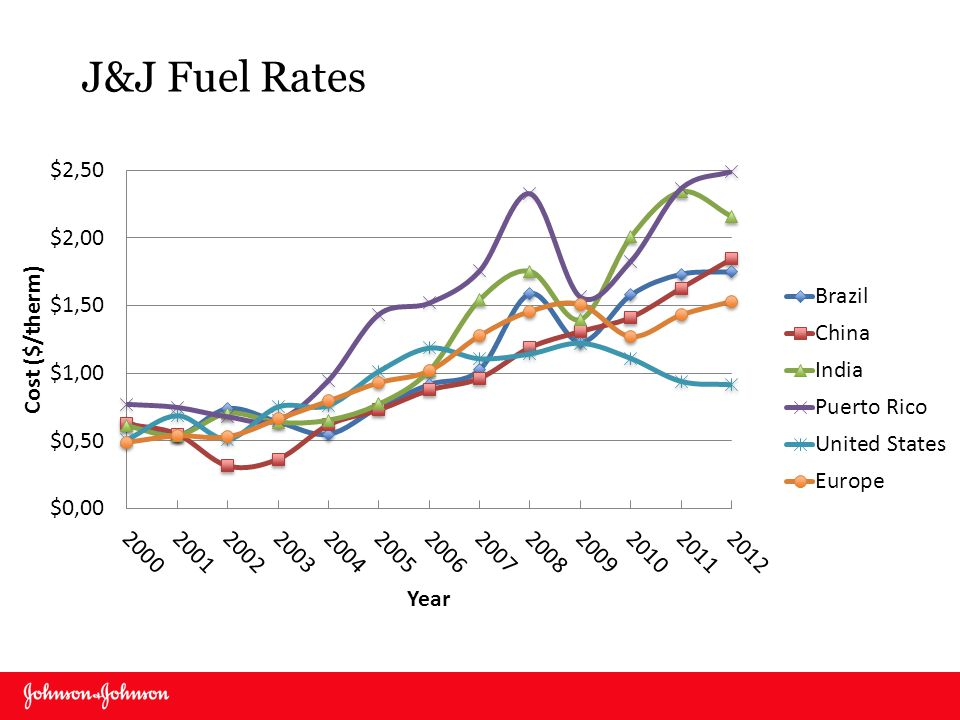 J&J Fuel Rates Can delete