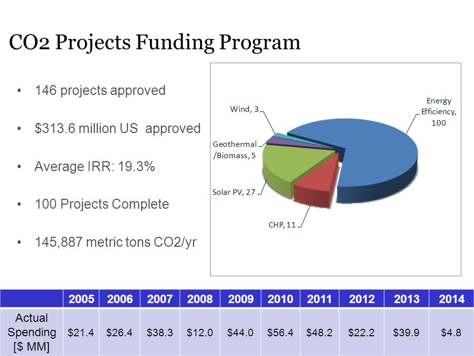 CO2 Projects Funding Program