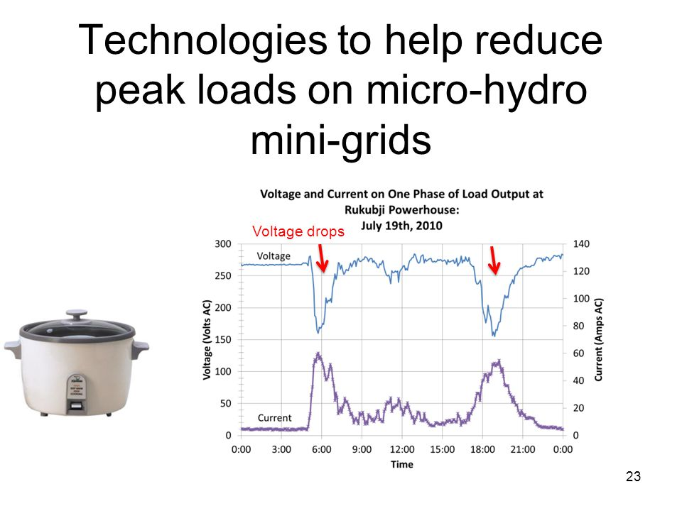 Technologies to help reduce peak loads on micro-hydro mini-grids