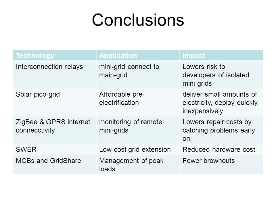 Conclusions Technology Application Impact Interconnection relays