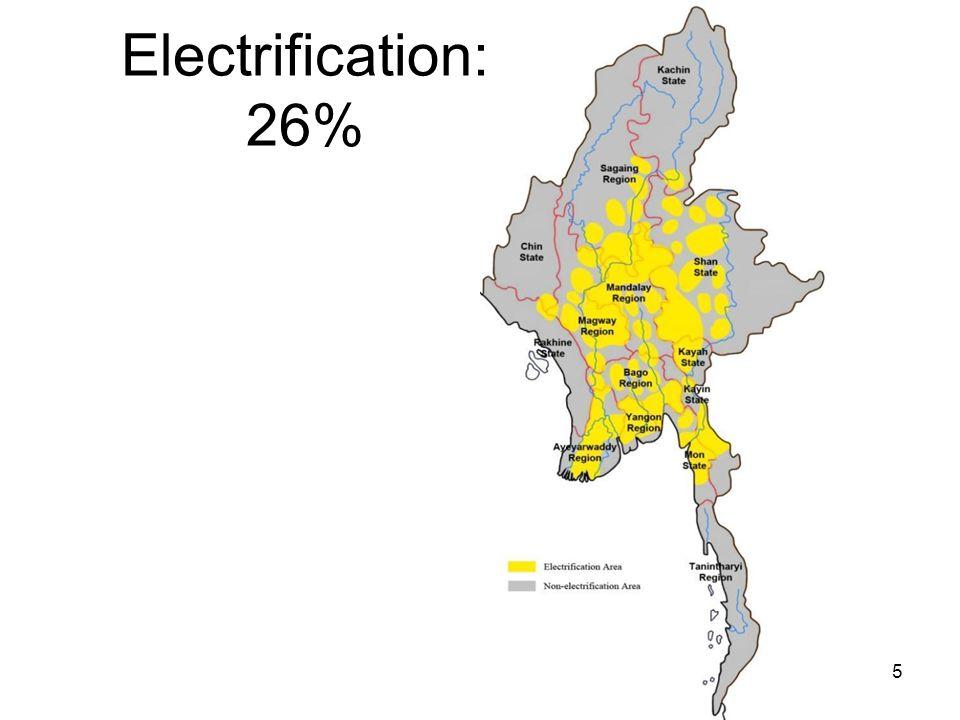 Electrification: 26%