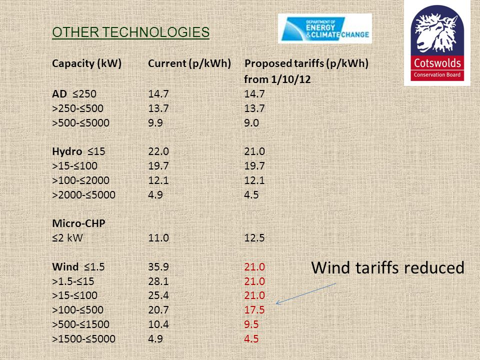 Wind tariffs reduced OTHER TECHNOLOGIES