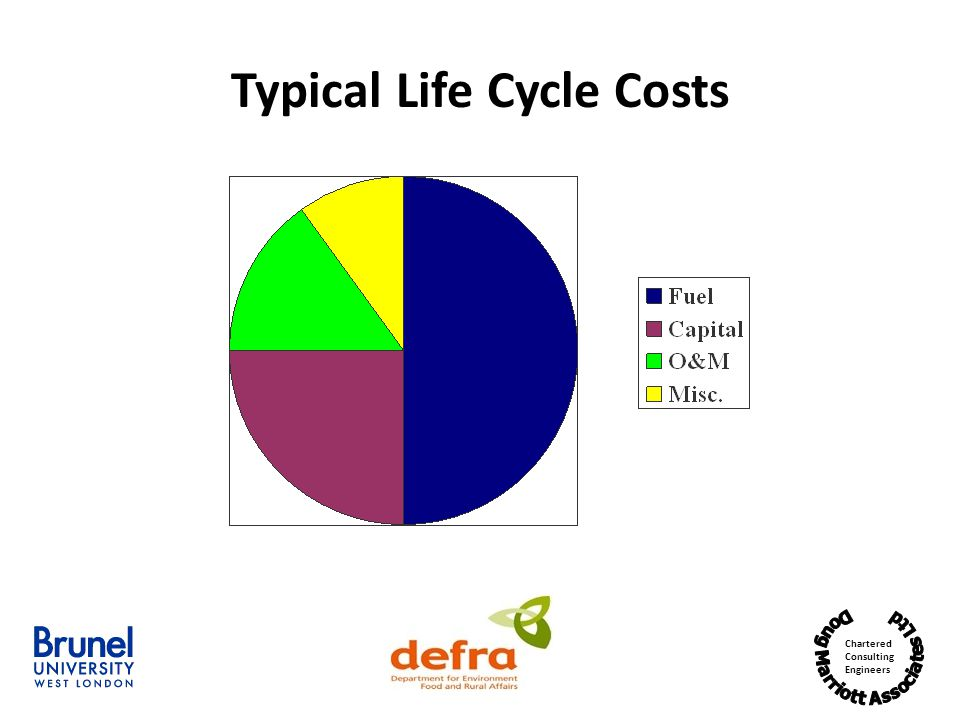 Typical Life Cycle Costs