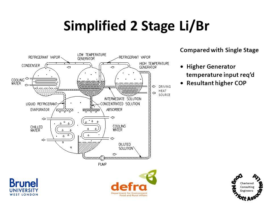 Simplified 2 Stage Li/Br