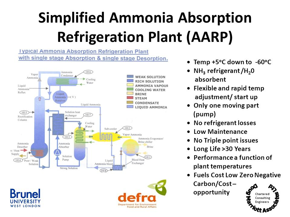 Simplified Ammonia Absorption Refrigeration Plant (AARP)