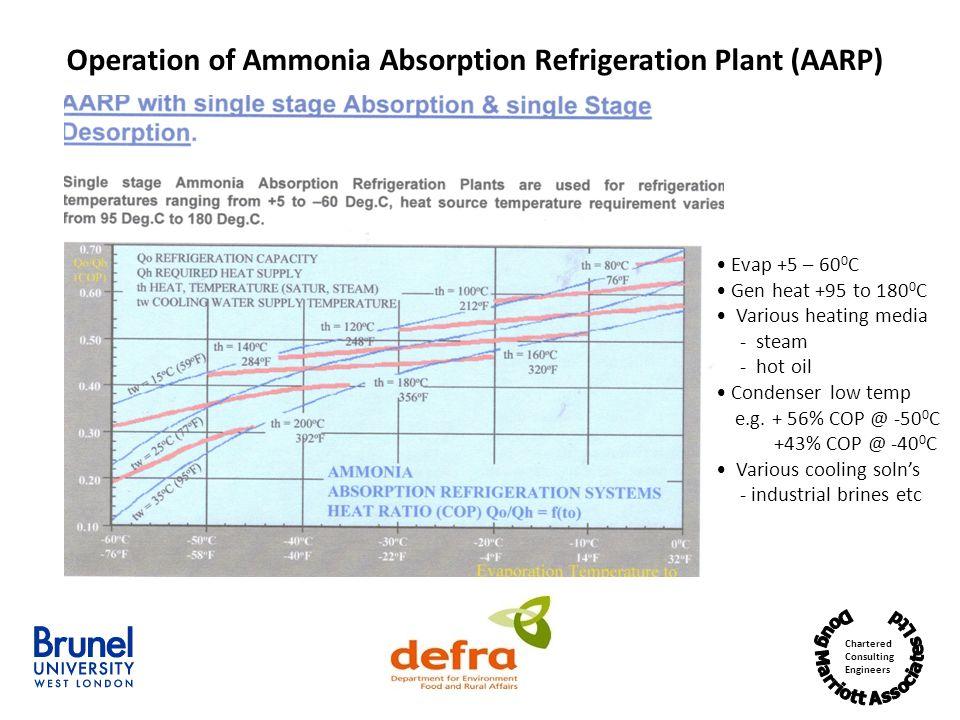 Operation of Ammonia Absorption Refrigeration Plant (AARP)