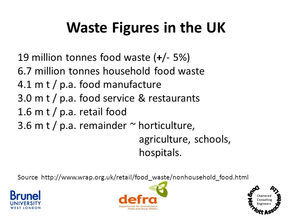 Waste Figures in the UK 19 million tonnes food waste (+/- 5%)