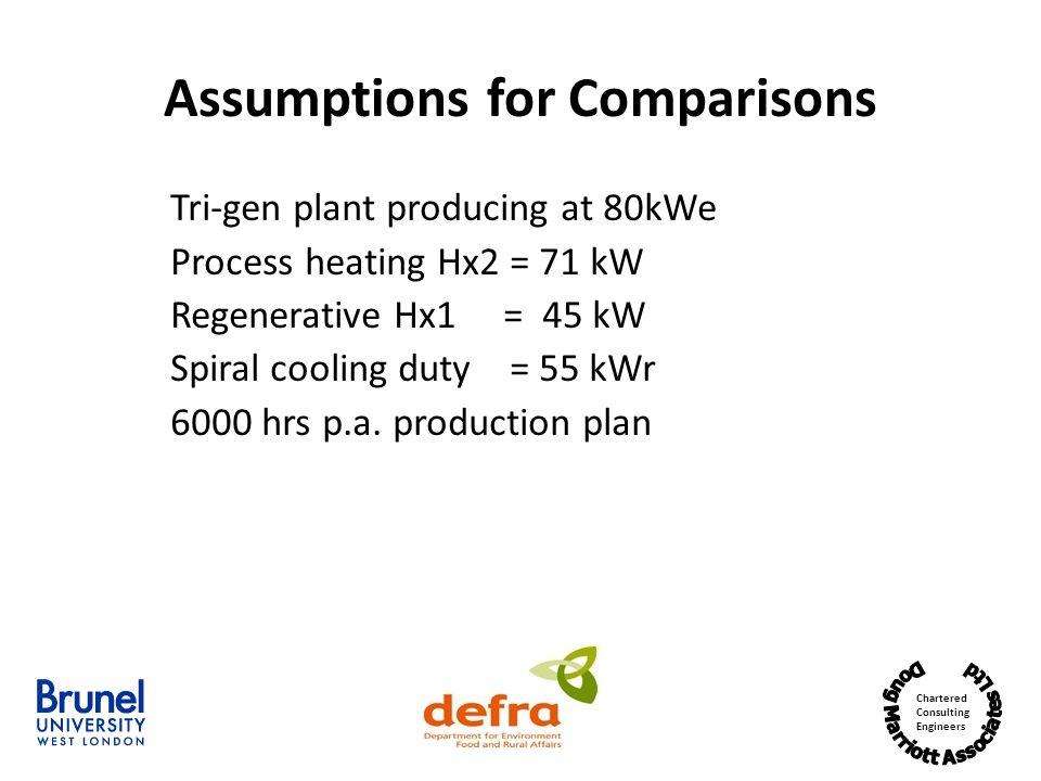 Assumptions for Comparisons