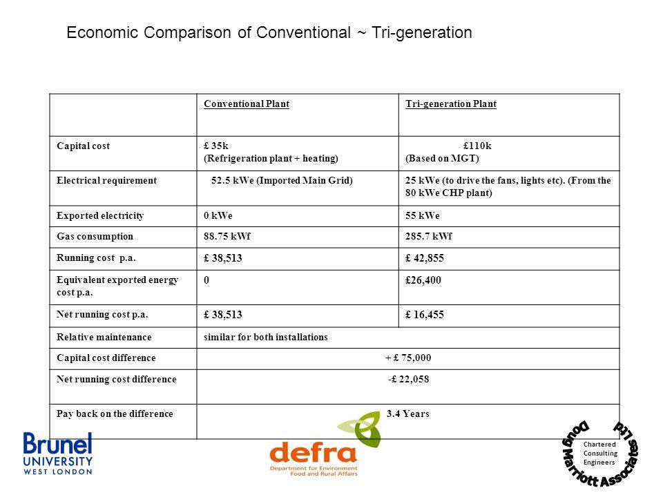 Economic Comparison of Conventional ~ Tri-generation