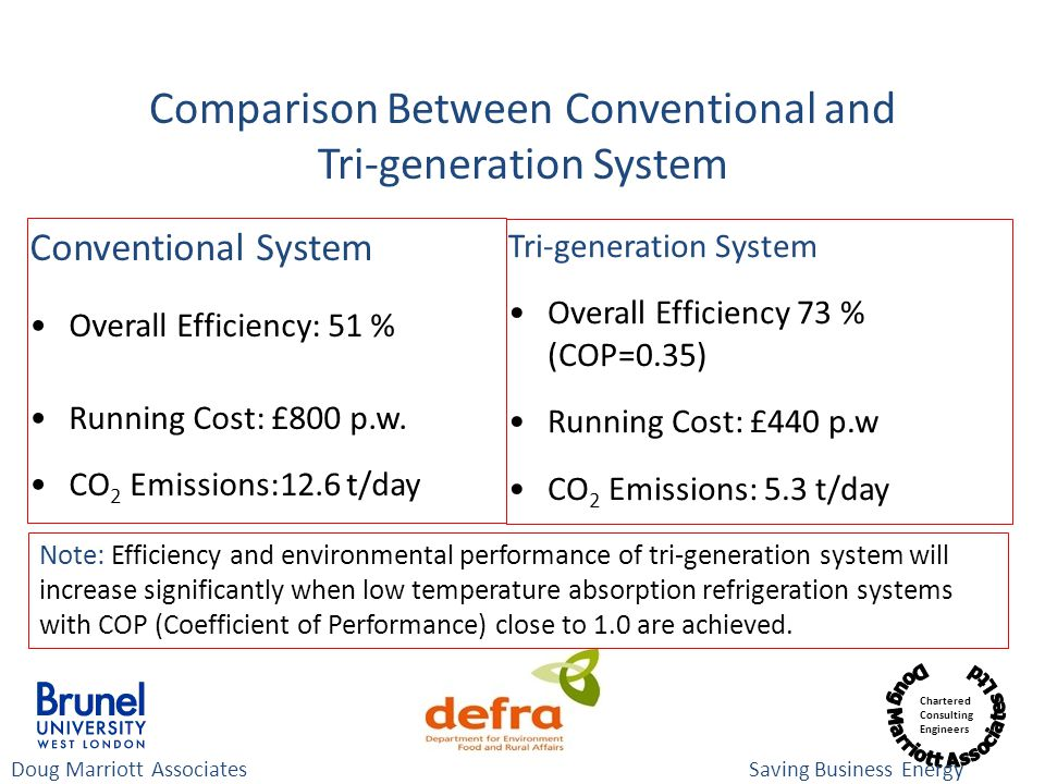 Comparison Between Conventional and Tri-generation System