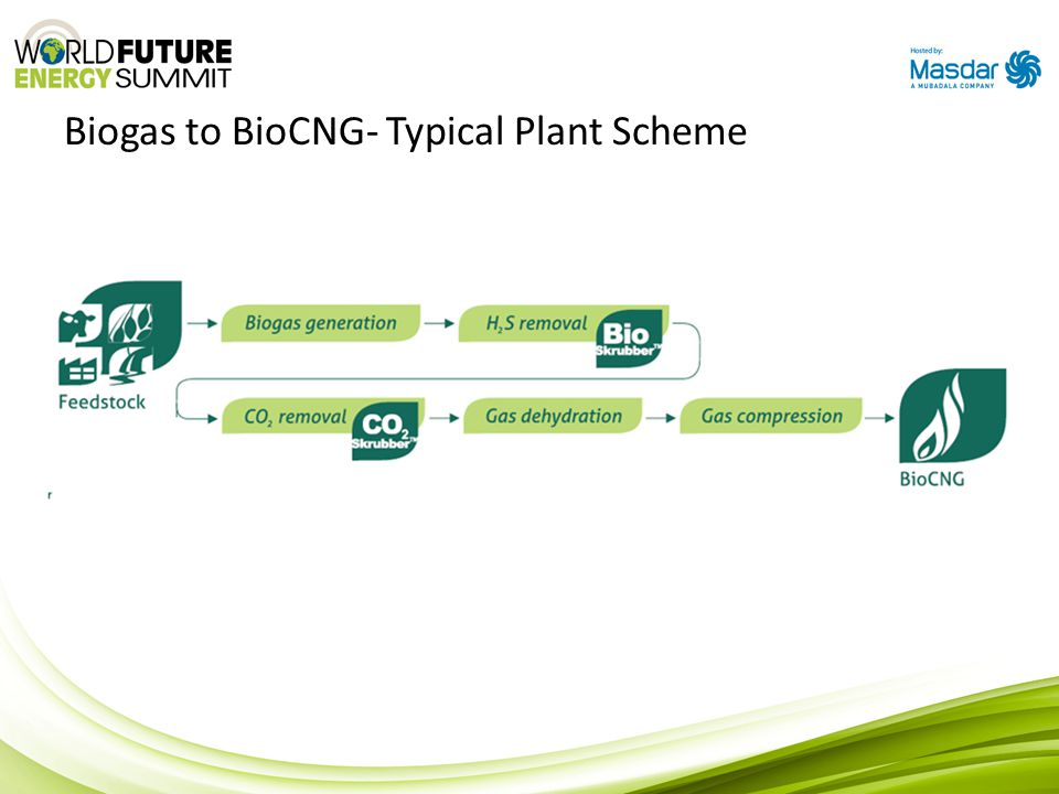 Biogas to BioCNG- Typical Plant Scheme