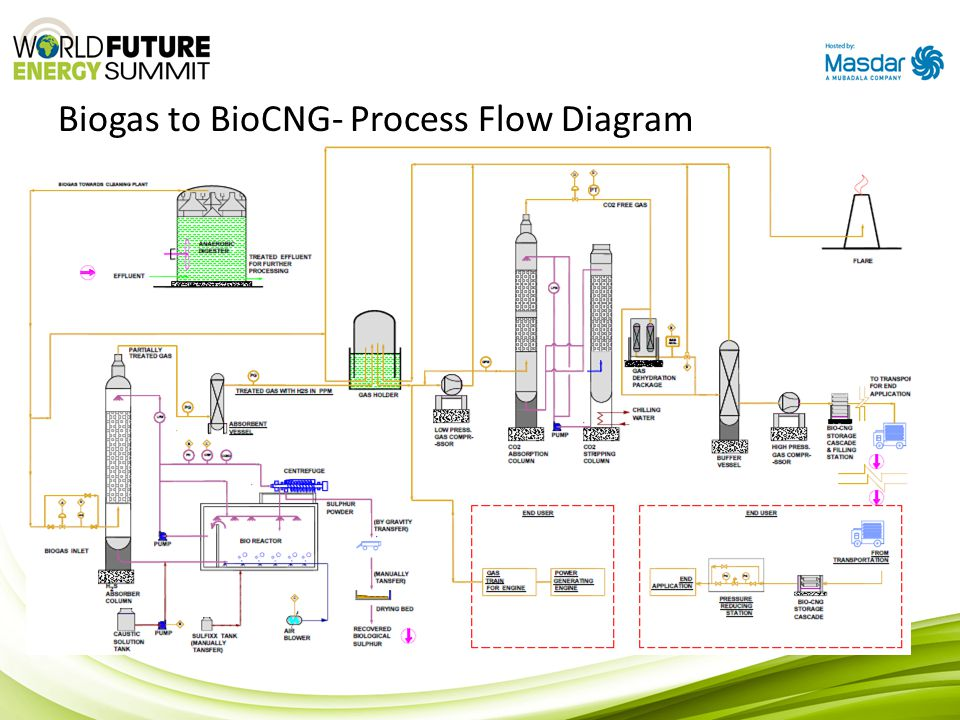 Biogas to BioCNG- Process Flow Diagram