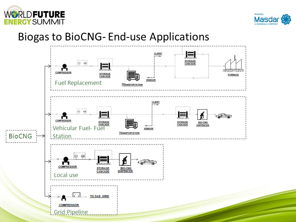 Biogas to BioCNG- End-use Applications