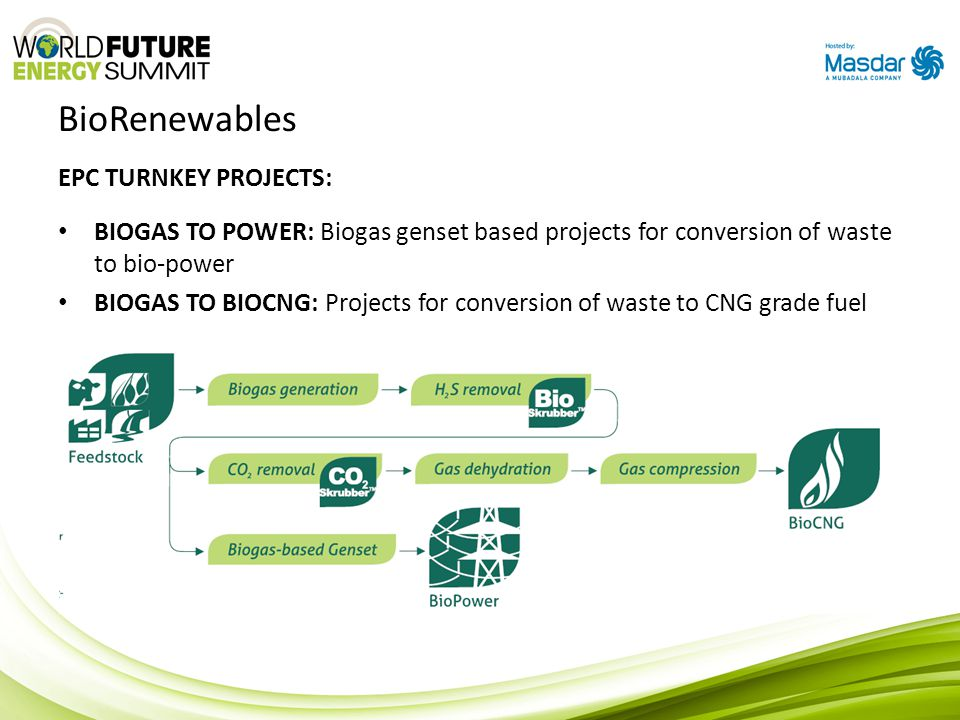 BioRenewables EPC TURNKEY PROJECTS: