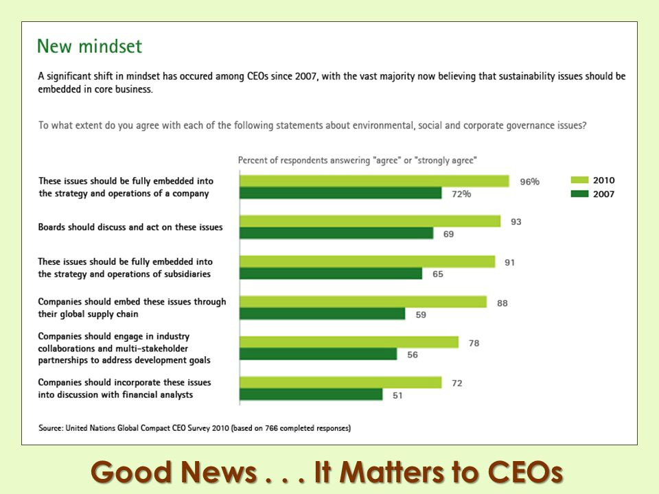 Good News . . . It Matters to CEOs