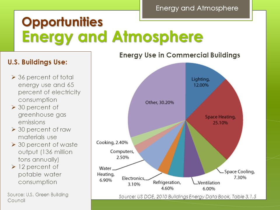 Energy Use in Commercial Buildings