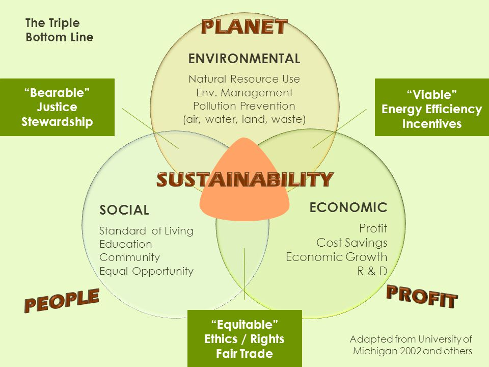 PLANET SUSTAINABILITY PROFIT PEOPLE