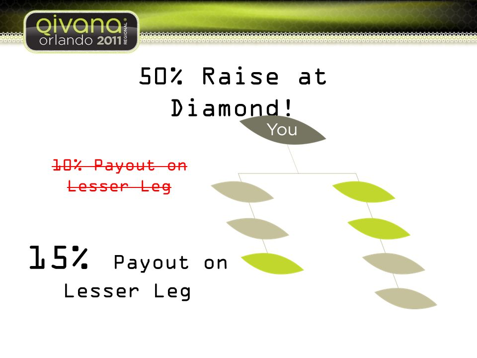 15% Payout on 50% Raise at Diamond! Lesser Leg 10% Payout on