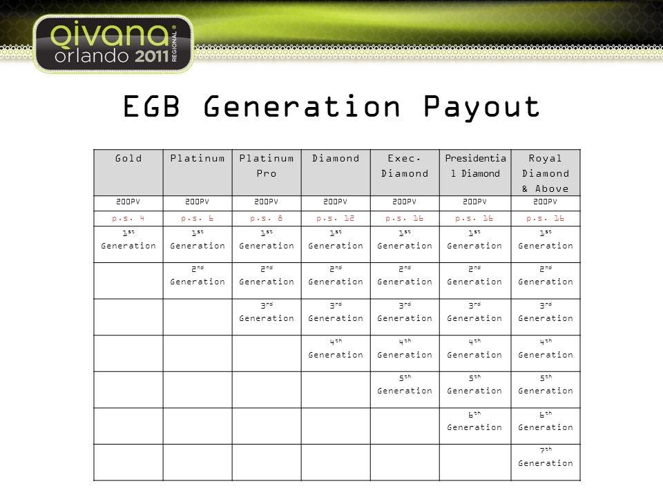 EGB Generation Payout Gold Platinum Platinum Pro Diamond Exec. Diamond