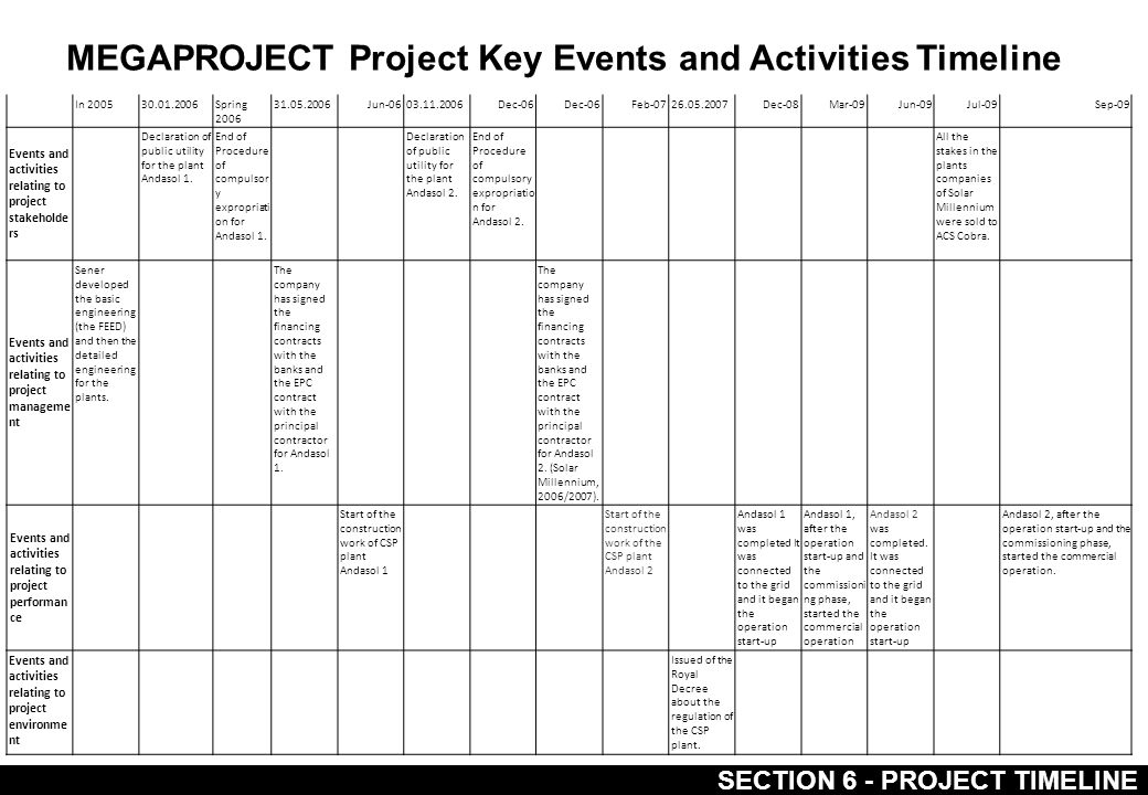 MEGAPROJECT Project Key Events and Activities Timeline