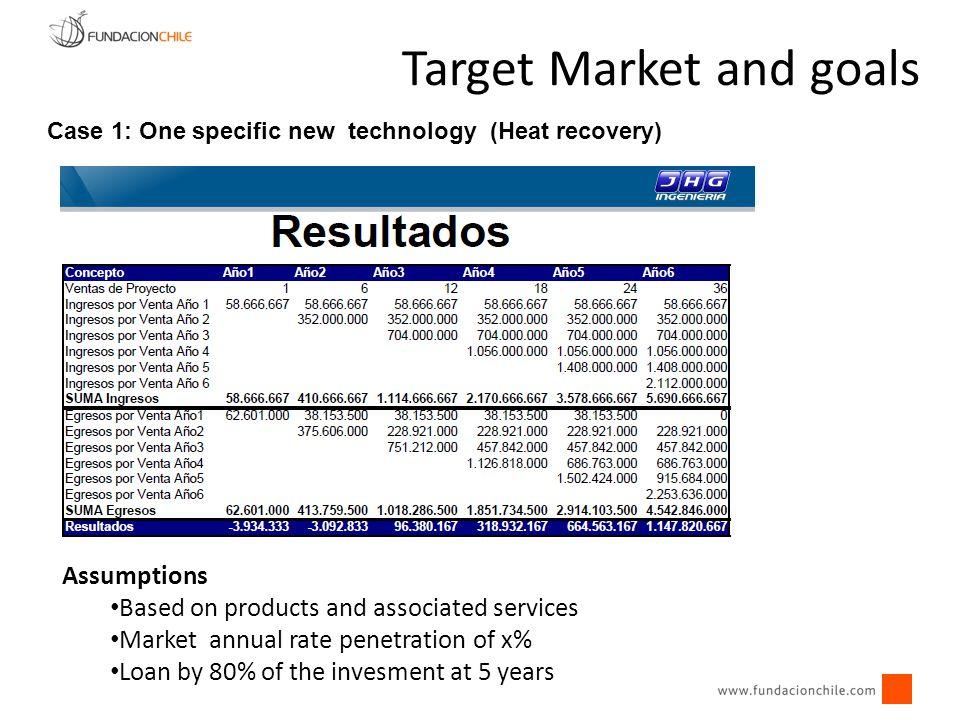 Target Market and goals