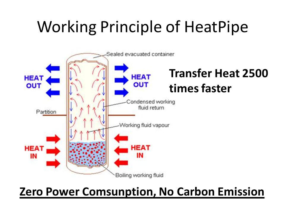 Working Principle of HeatPipe